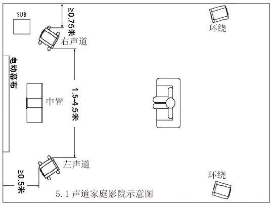 5.1家庭影院音箱摆位布线图