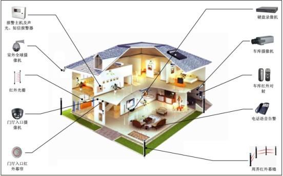 全宅智能家居控制系统