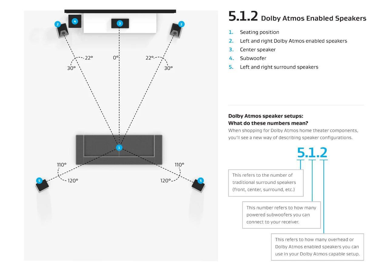全景声家庭影院5.1.2系统音箱配置方案