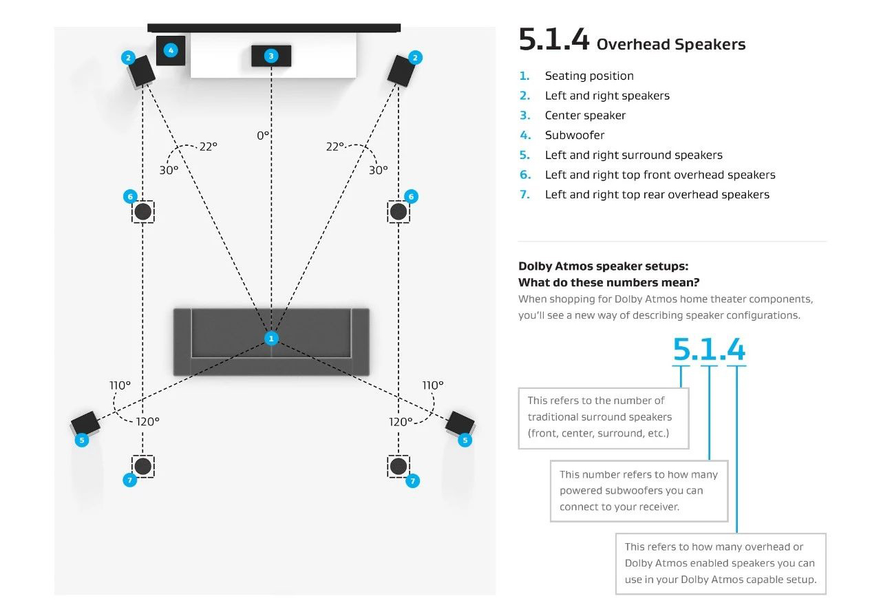 全景声家庭影院5.14系统音箱配置方案