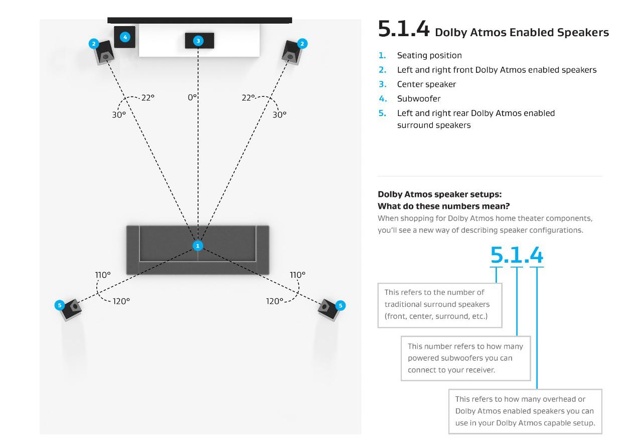 全景声家庭影院5.1.4系统音箱配置方案