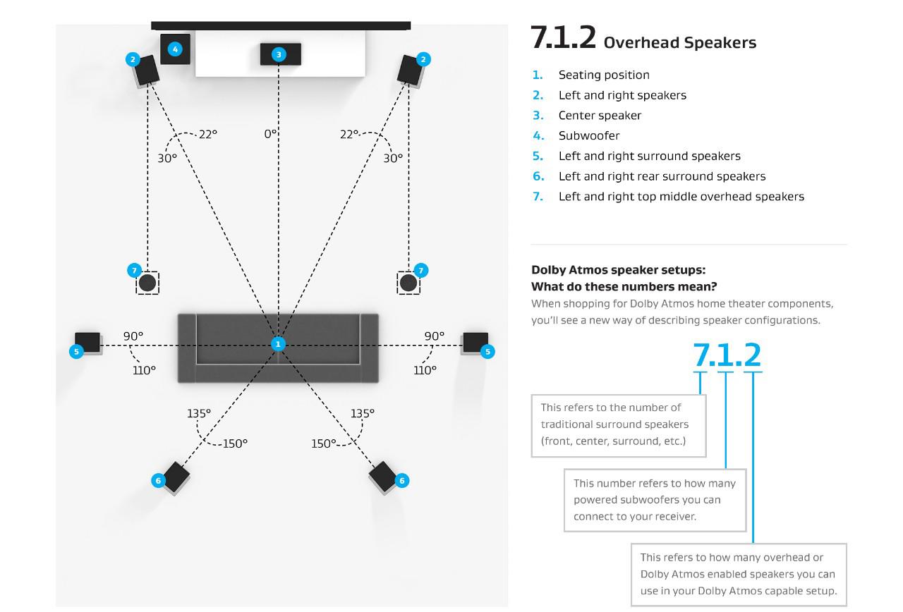 全景声家庭影院7.1.2系统音箱配置方案