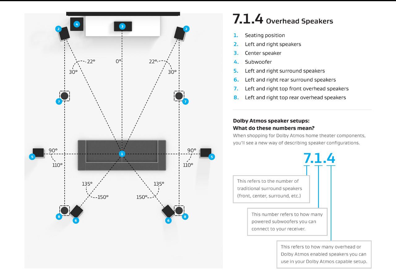 全景声家庭影院7.1.4系统音箱配置方案:
