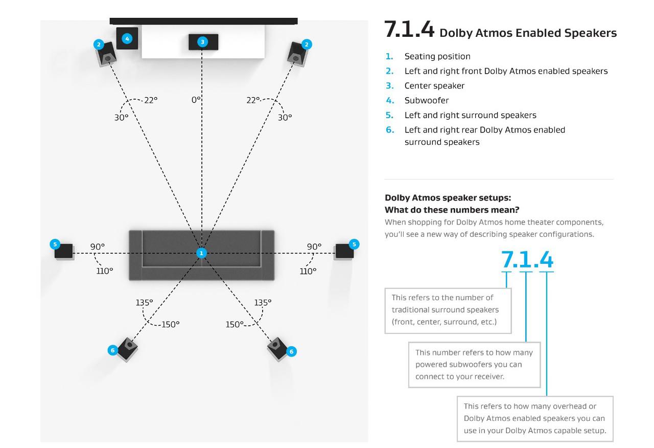全景声家庭影院7.1.4系统音箱配置方案