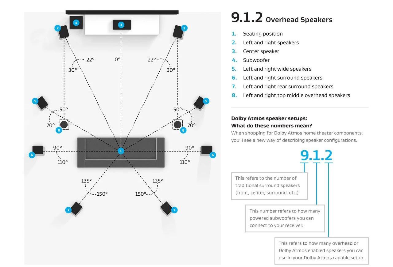 全景声家庭影院9.1.2系统音箱配置方案